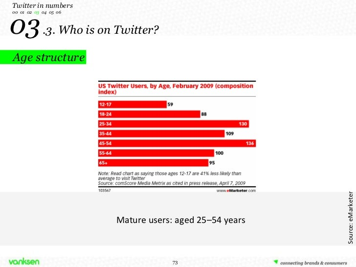 03   .3. Who is on Twitter? Age structure Mature users: aged 25–54 years Source: eMarketer Twitter in numbers 00  01  02  ...