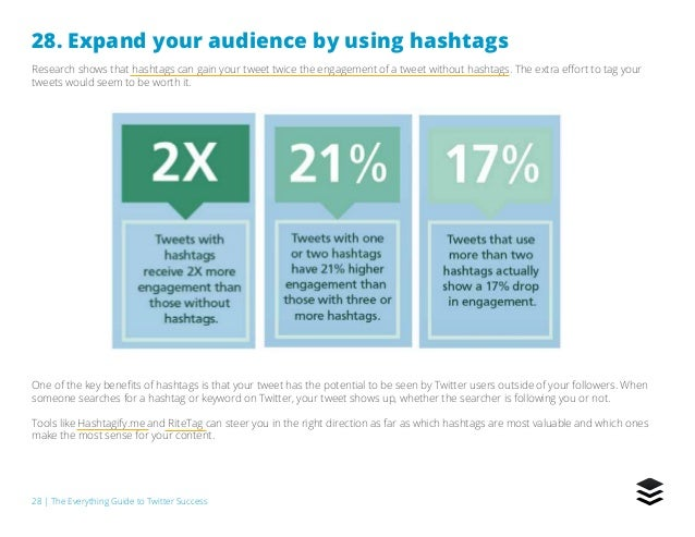 28   The Everything Guide to Twitter Success 28. Expand your audience by using hashtags Research shows that hashtags can g...