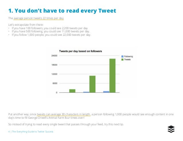 4   The Everything Guide to Twitter Success 1. You don't have to read every Tweet The average person tweets 22 times per d...