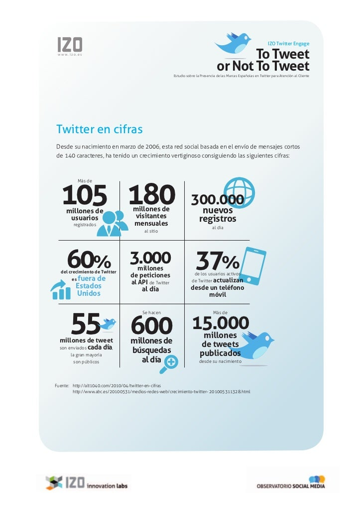 """to tweet or not to tweet The number one question i hear when it comes to twitter is """"what do i talk about"""" given that most people do not know what to talk about, many wind up either."""