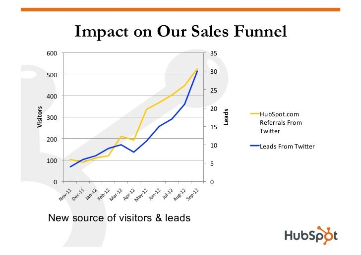 Impact on Our Sales Funnel             600                             35                                               ...