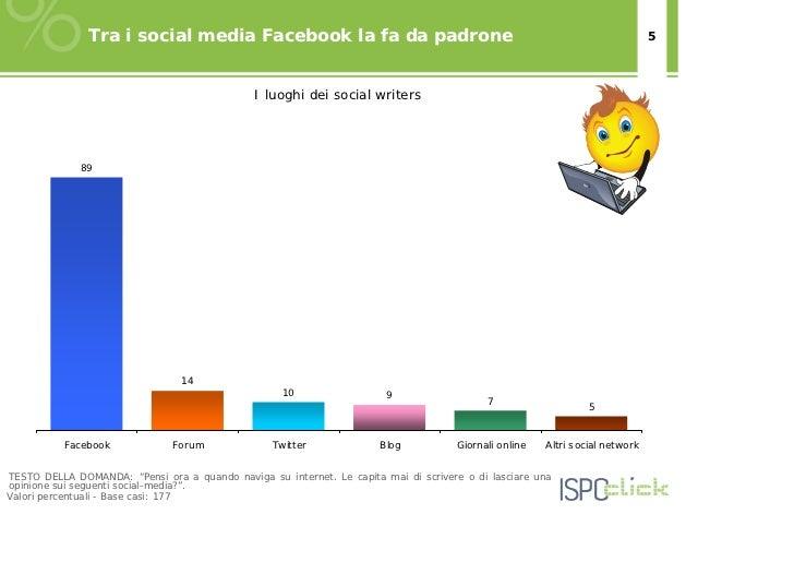 Tra i social media Facebook la fa da padrone                                                                   5          ...