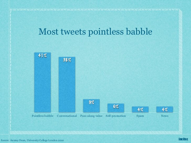 Most tweets pointless babble                              41%                                                  38%        ...