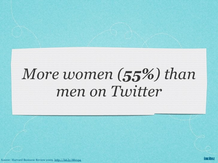 More women (55%) than                   men on TwitterSource: Harvard Business Review 2009. http://bit.ly/88r1p4   incitez