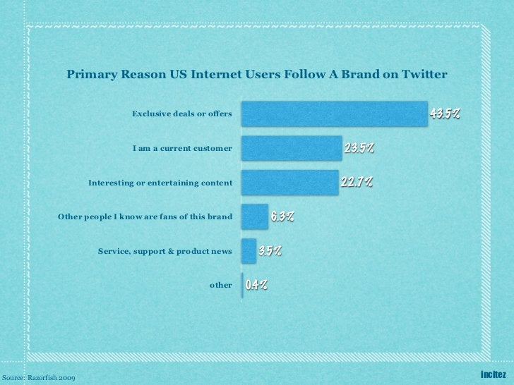 Primary Reason US Internet Users Follow A Brand on Twitter                                   Exclusive deals or offers    ...