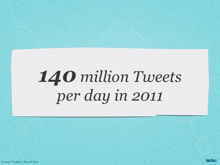 140 million Tweets                              per day in 2011Source: Twitter, March 2011                     incitez