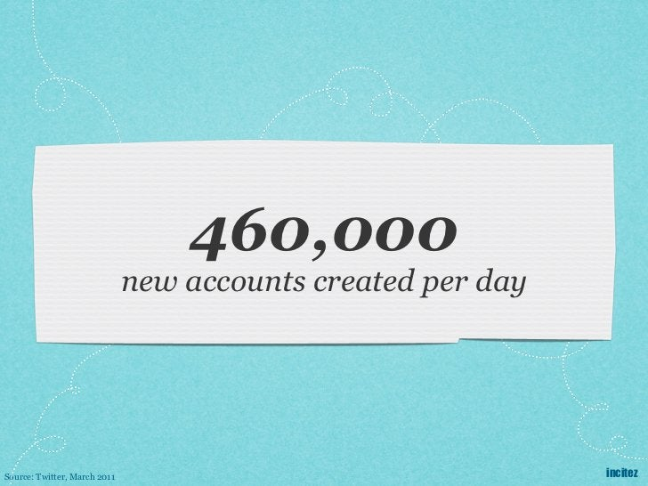 460,000                              new accounts created per daySource: Twitter, March 2011                              ...