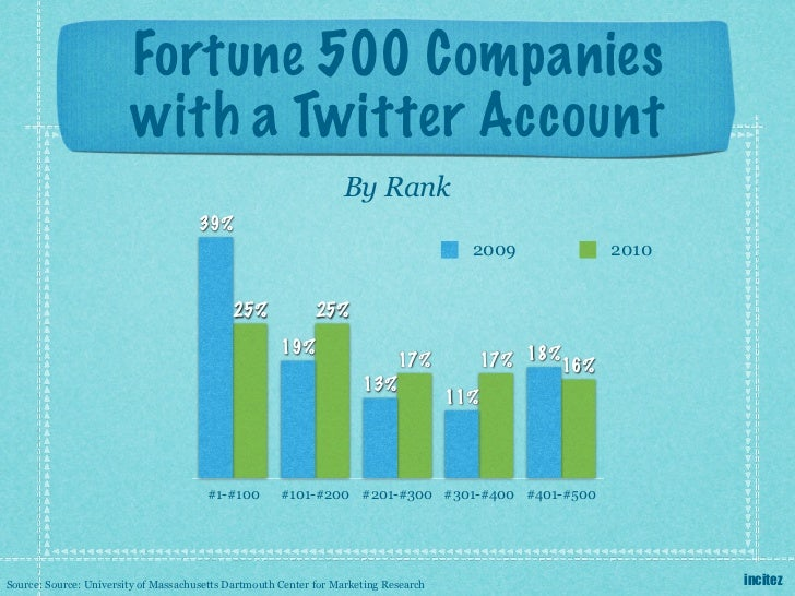 Fortune 500 Companies                        with a Twitter Account                                                       ...