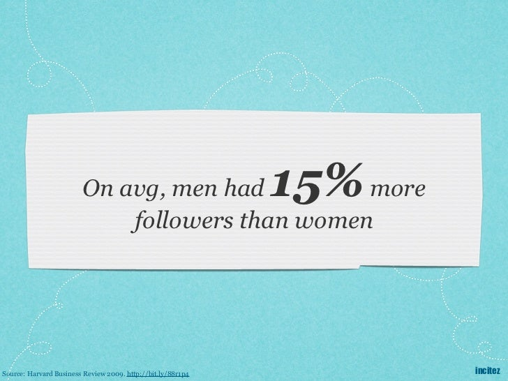 On avg, men had         more         15%                            followers than womenSource: Harvard Business Review 20...