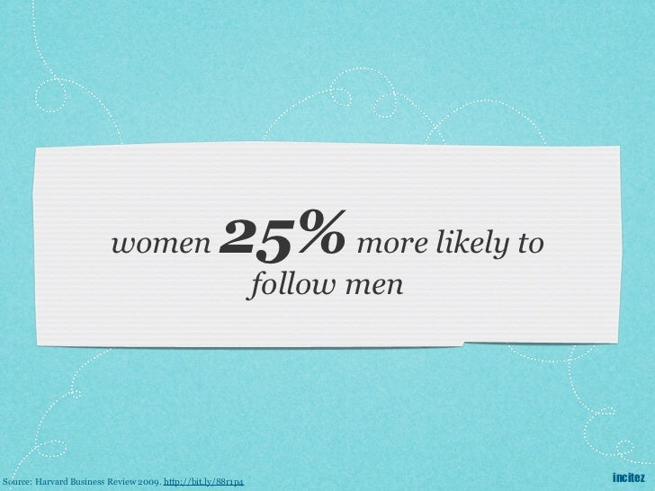 women                      25% more likely to                                                             follow menSource...