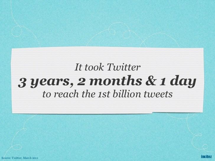 It took Twitter            3 years, 2 months & 1 day                              to reach the 1st billion tweetsSource: T...