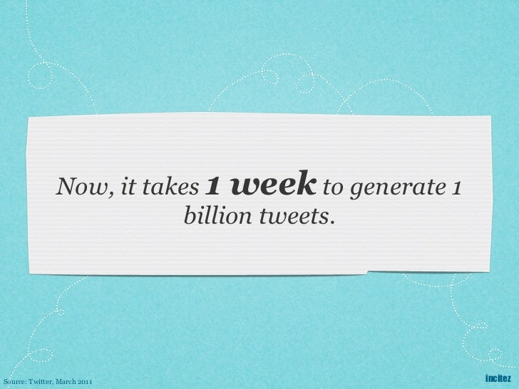 Now, it takes 1 week to generate 1                            billion tweets.Source: Twitter, March 2011                  ...