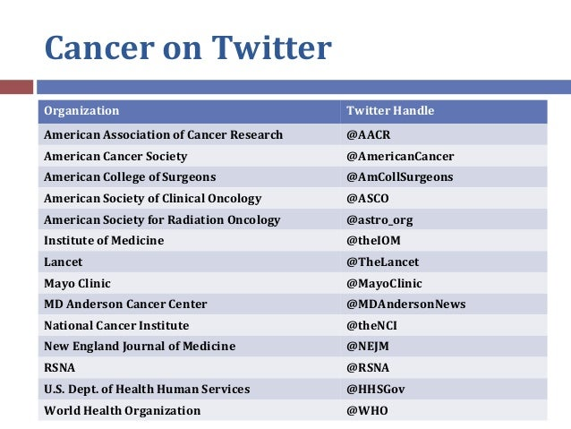 Cancer on Twitter Organization Twitter Handle American Association of Cancer Research @AACR American Cancer Society @Ameri...