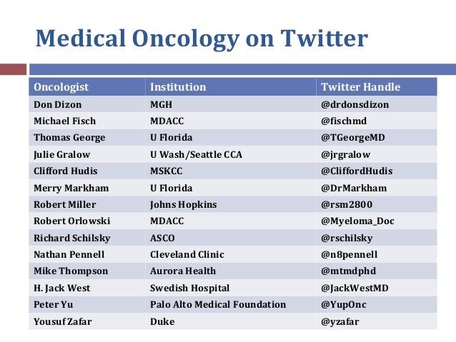 Medical Oncology on Twitter Oncologist Institution Twitter Handle Don Dizon MGH @drdonsdizon Michael Fisch MDACC @fischmd ...