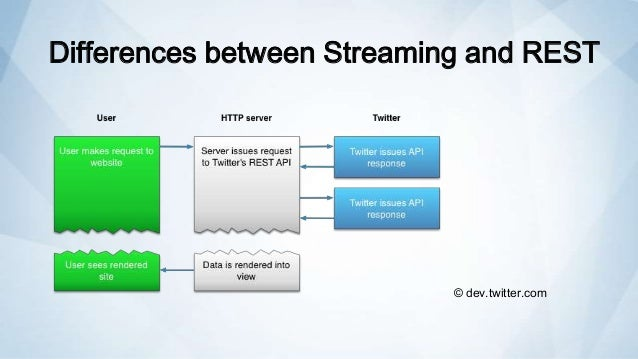 Twitter API, Streaming and SharePoint 2013