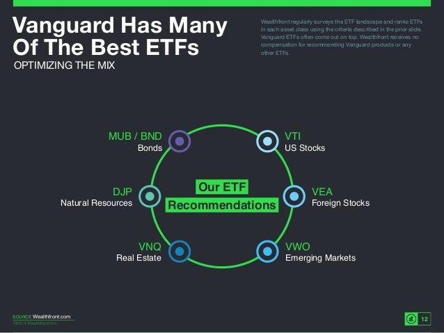 ©2014 Wealthfront Inc. 12 Vanguard Has Many