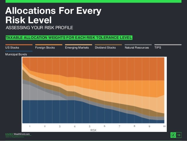 ©2014 Wealthfront Inc. 13 Allocations For Every