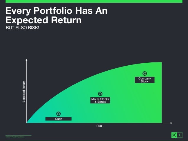 ©2014 Wealthfront Inc. ExpectedReturn Risk Cash 4 Every Portfolio Has An Expected Return BUT ALSO RISK! Mix of Stocks & B...