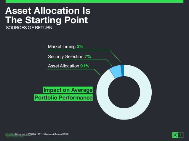 ©2014 Wealthfront Inc. 6 Asset Allocation Is The Starting Point SOURCES OF RETURN SOURCES Brinson et al (1986 & 1991), Ib...