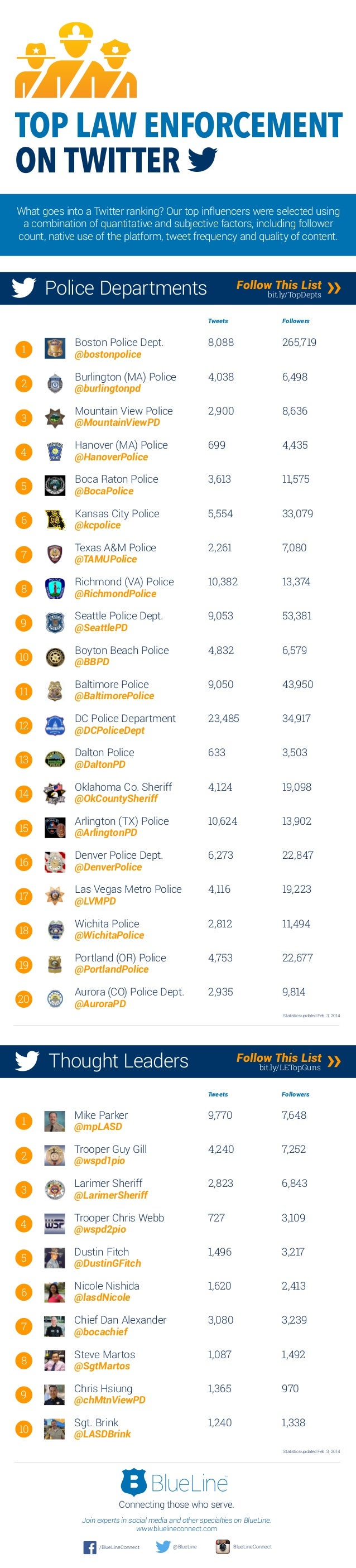 TOP LAW ENFORCEMENT ON TWITTER What goes into a Twitter ranking? Our top influencers were selected using a combination of ...