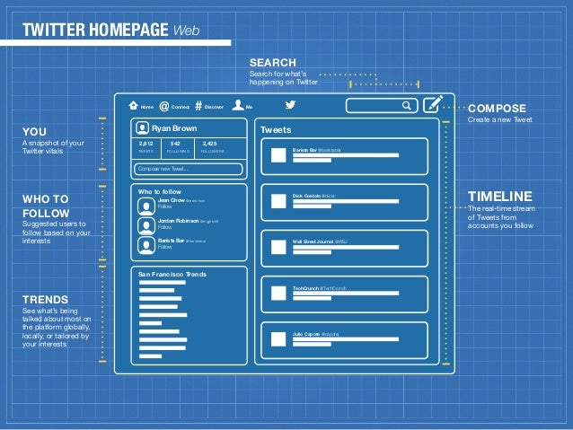 Twitter blueprint for marketers digital twitter malvernweather Image collections