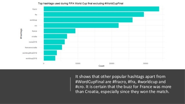 Twitter Data Analysis for FIFA World Cup Final