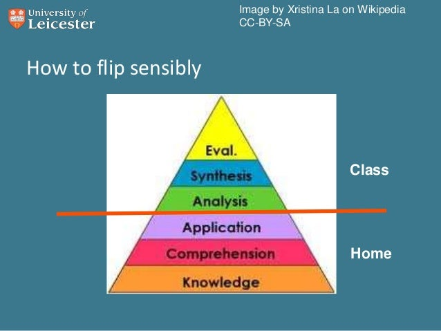 Flipped Instruction And Twitter For Independent Learning In Schools