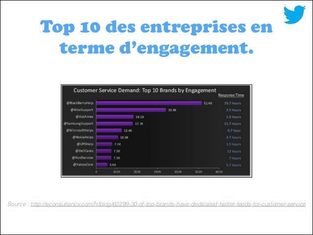 Top 10 des entreprises en terme d'engagement.  Source : http://econsultancy.com/fr/blog/62299-30-of-top-brands-have-dedica...