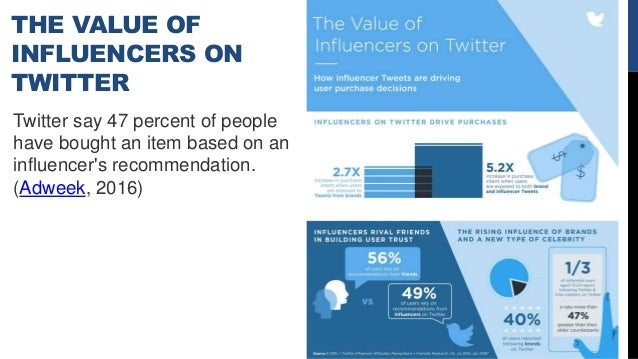 THE VALUE OF INFLUENCERS ON TWITTER Twitter say 47 percent of people have bought an item based on an influencer's recommen...