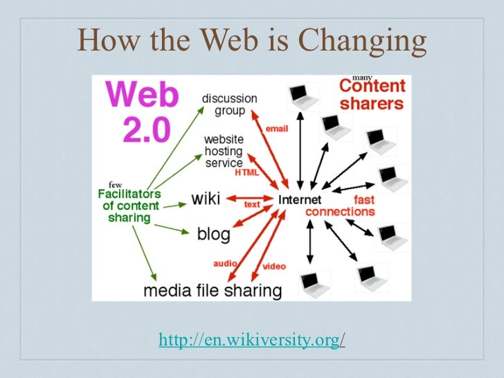 How the Web is Changing          http://en.wikiversity.org/