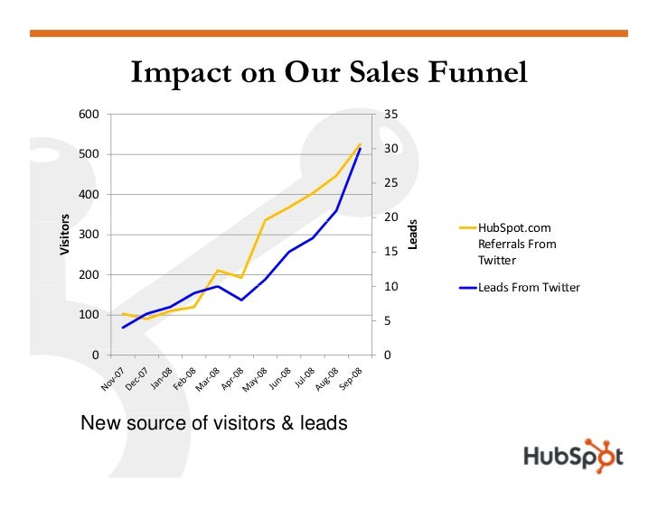 Impact on Our Sales Funnel            600                              35              500                              30...
