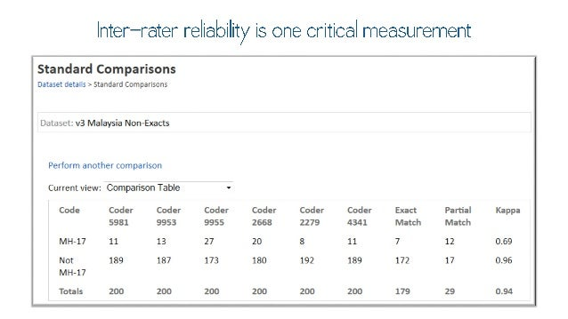 lnter—rater reliability is one critical measurement  Standard Comparisons  Jrazei C-=73 la : - Standard Comparisons  *' v3...