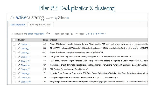Pillar #3: Deduplication & clustering  l  activeclustering powered bysifter  Exact Duplicates Near Duplicate Clusters 7532...