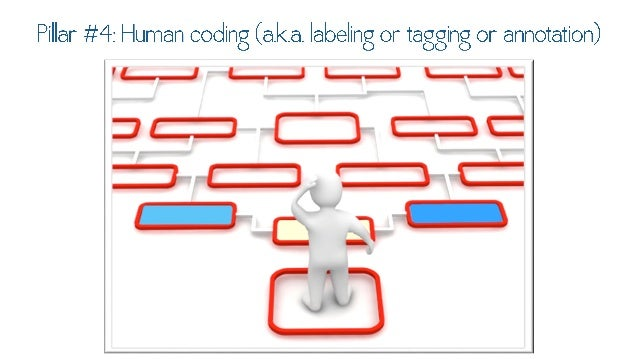 Pillar #4: Human coding (a. k.a.  labeling or  taciciinci or annotation)  : ¢c:1C'_'J: ::>:    Z jcgj  'l , u