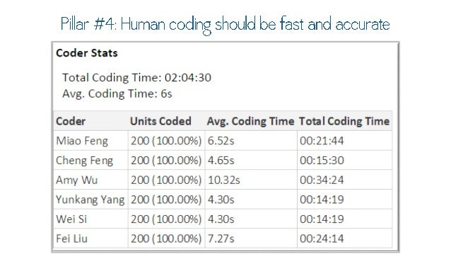 Pillar #4: Human coding should be fast and accurate  Coder Stats  Total Coding Time:  02:04:30 Avg.  Coding Time:  65  Cod...