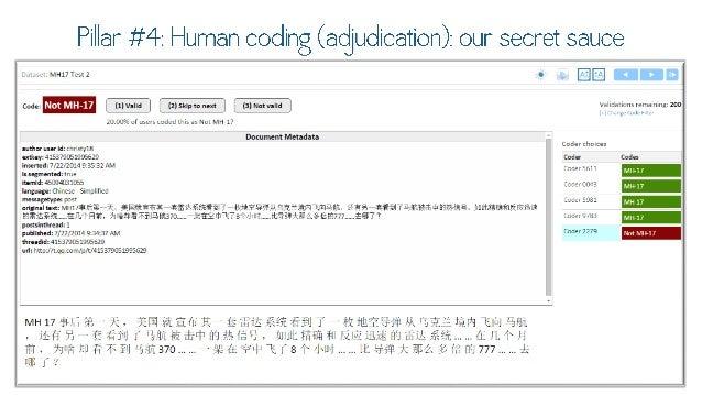 Pillar #4: Human coding (adjudication);   ni Lr qpnrpj qm mp . Ix'i~'MNlIYnll 0 ,  [3   Codq; N()lN1H 1/    mvuu     msupu...