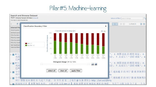 Pi  lar#5: Machine-learning  Search and Browse Dataset 3R'*. U unInc-Imam AuDllIlf'iIl. I*»cl) A, ,. ,,. _,(_j, ,', _C, . ...