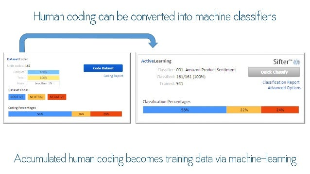 """Human coding can be converted into machine classifiers     D """""""""""" °'(°d°' AciiveLearning Siftef""""  161 ,  '*""""""""""""""""""""'  001- Ama..."""