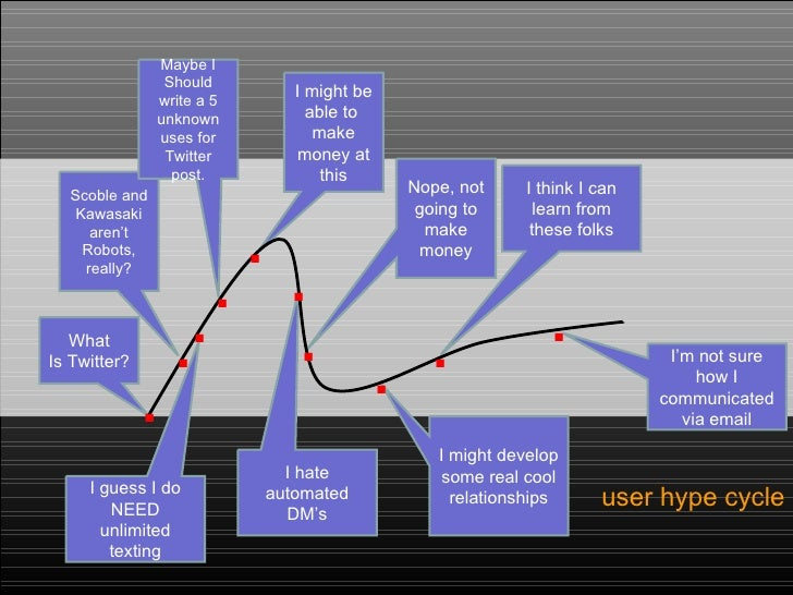 <ul><li>user hype cycle </li></ul>I hate automated DM's What Is Twitter? Scoble and Kawasaki aren't Robots, really? Maybe ...