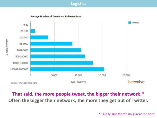 That said, the more people tweet, the bigger their network.* Often the bigger their network, the more they get out of Twit...