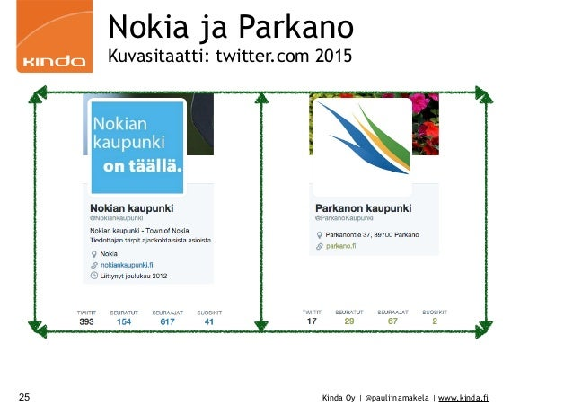 Kinda Oy | @pauliinamakela | www.kinda.fi Nokia ja Parkano Kuvasitaatti: twitter.com 2015 25