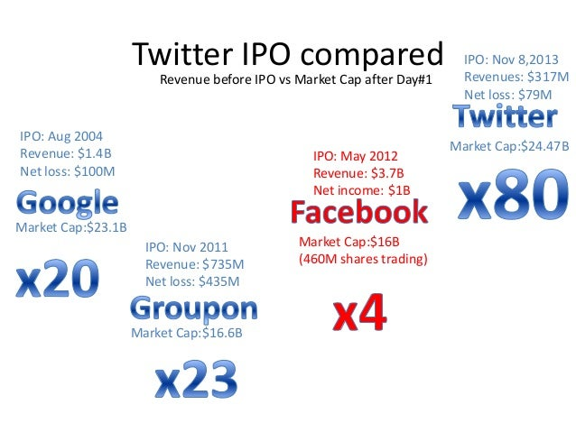 Market cap at ipo