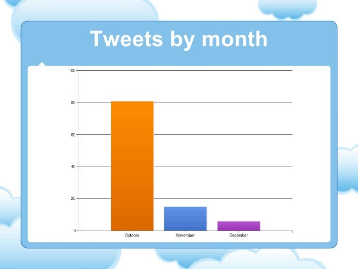 Tweets by month