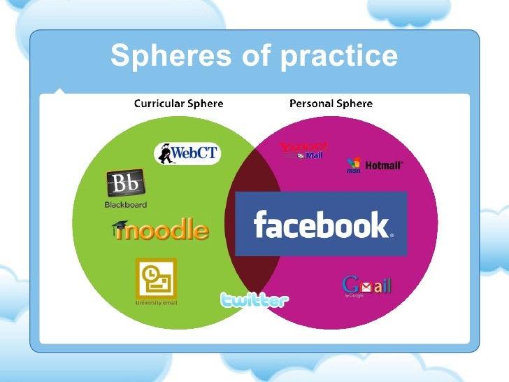 Spheres of practice