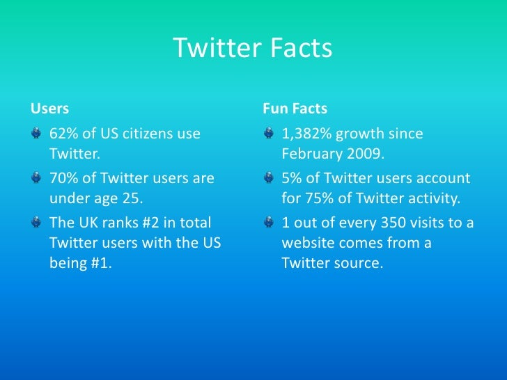 Twitter Facts<br />Users<br />62% of US citizens use Twitter.<br />70% of Twitter users are under age 25.<br />The UK rank...