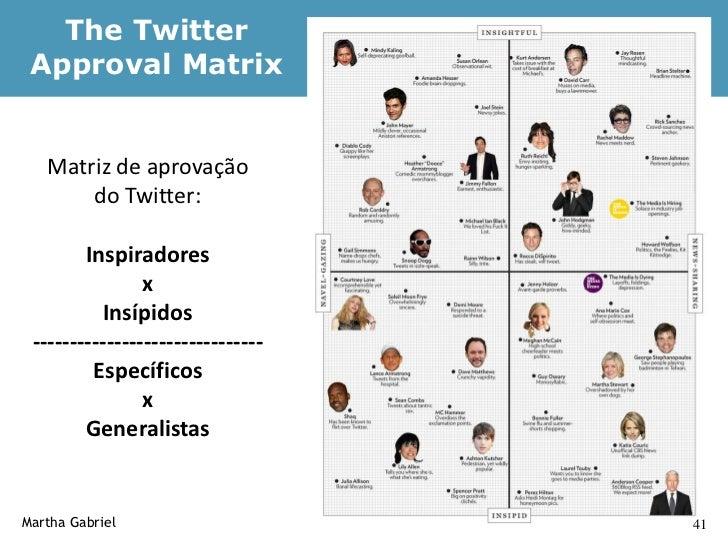 Sobre o que as pessoas                  tweetam?     Martha Gabriel                      43