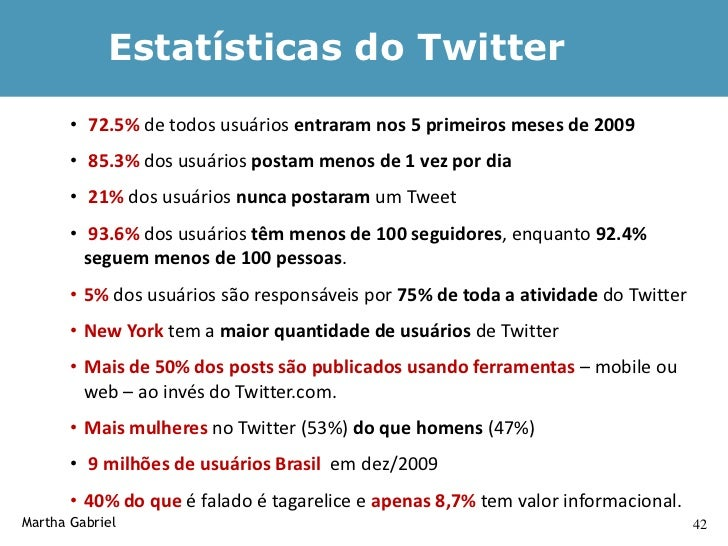 Crescimento do Twitter     Martha Gabriel                      44