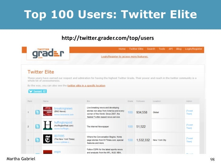 Twitter Bots    Twitter Zombies: 24% of Tweets Created by Bots   http://mashable.com/2009/08/06/twitter-bots/    10 Most U...