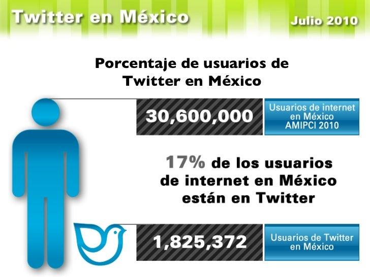 Porcentaje de usuarios de Twitter en México