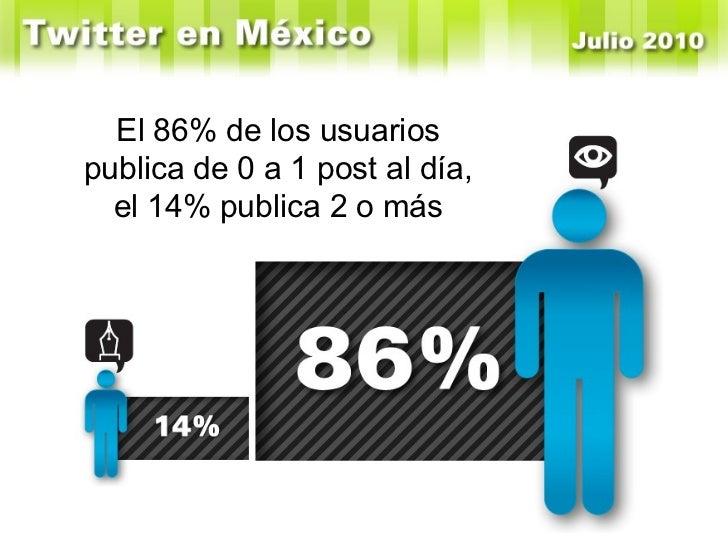 El 86% de los usuarios publica de 0 a 1 post al día, el 14% publica 2 o más